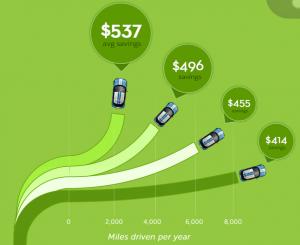 2021 auto insurance